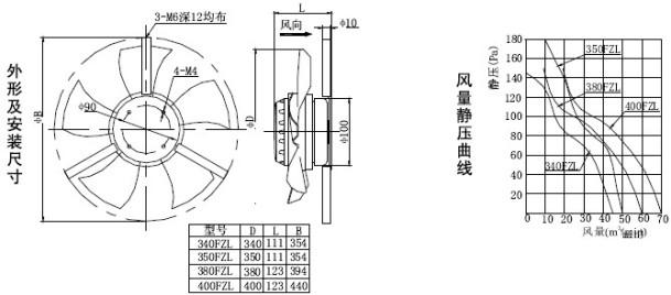 排风设备 工业风扇